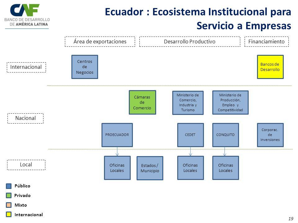 Centros de Negocios Área de exportacionesDesarrollo ProductivoFinanciamiento Cámaras de Comercio Internacional Nacional Local Público Privado Mixto In