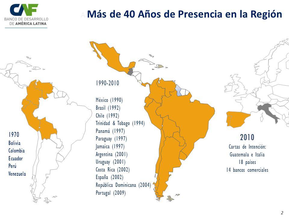 A Más de 40 Años de Presencia en la Región 2010 Cartas de Intención: Guatemala e Italia 18 países 14 bancos comerciales 1970 Bolivia Colombia Ecuador