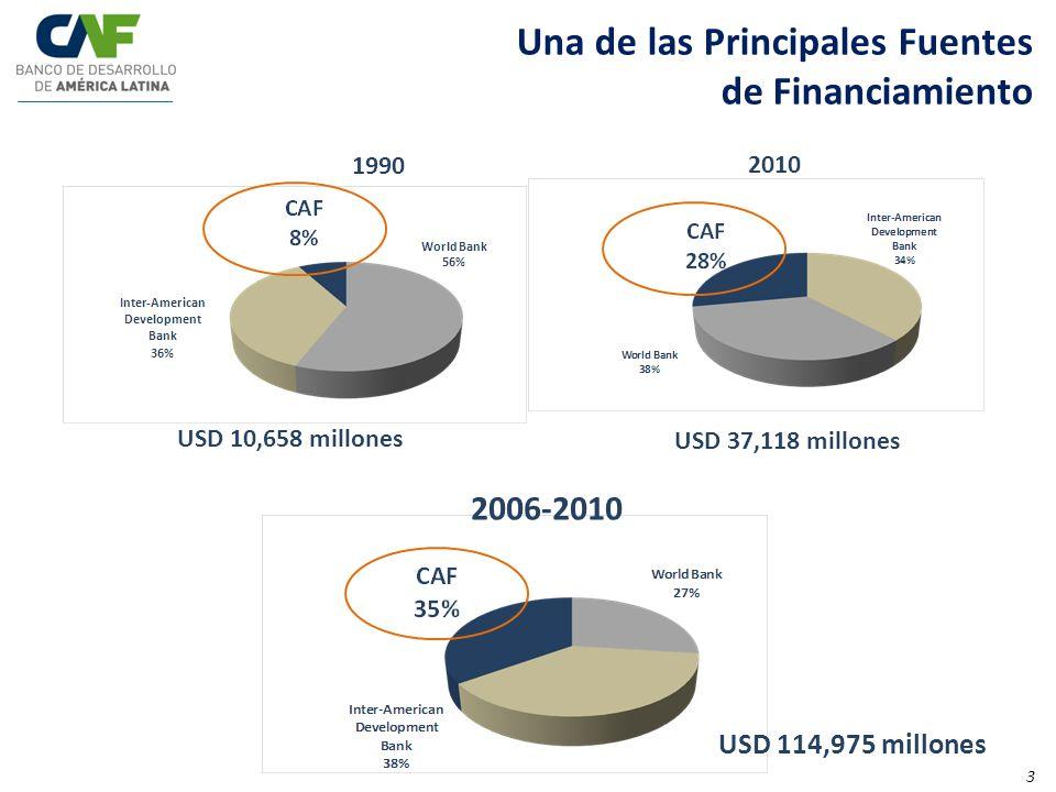 2010 2006-2010 USD 10,658 millones USD 37,118 millones Una de las Principales Fuentes de Financiamiento USD 114,975 millones 1990 3