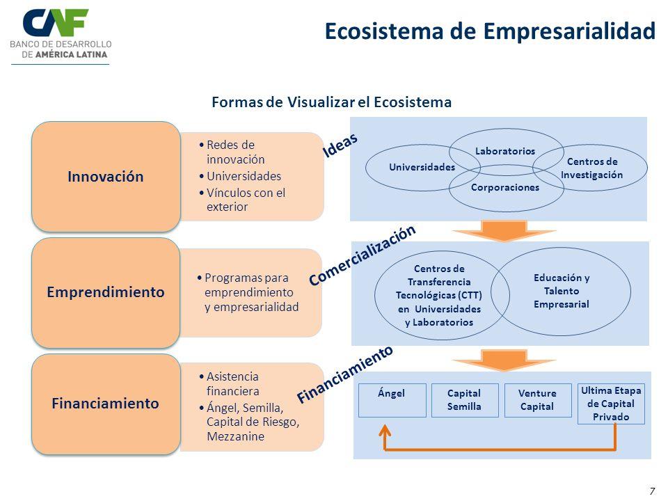 Ecosistema de Empresarialidad Programas para emprendimiento y empresarialidad Emprendimiento Redes de innovación Universidades Vínculos con el exterio