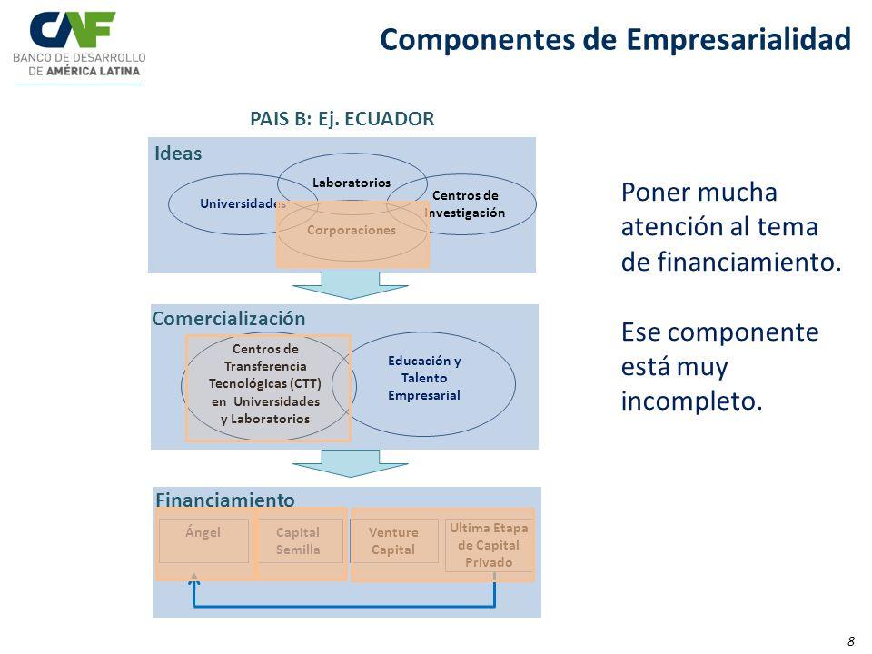 Componentes de Empresarialidad ÁngelCapital Semilla Venture Capital Ultima Etapa de Capital Privado Universidades Laboratorios Centros de Investigació