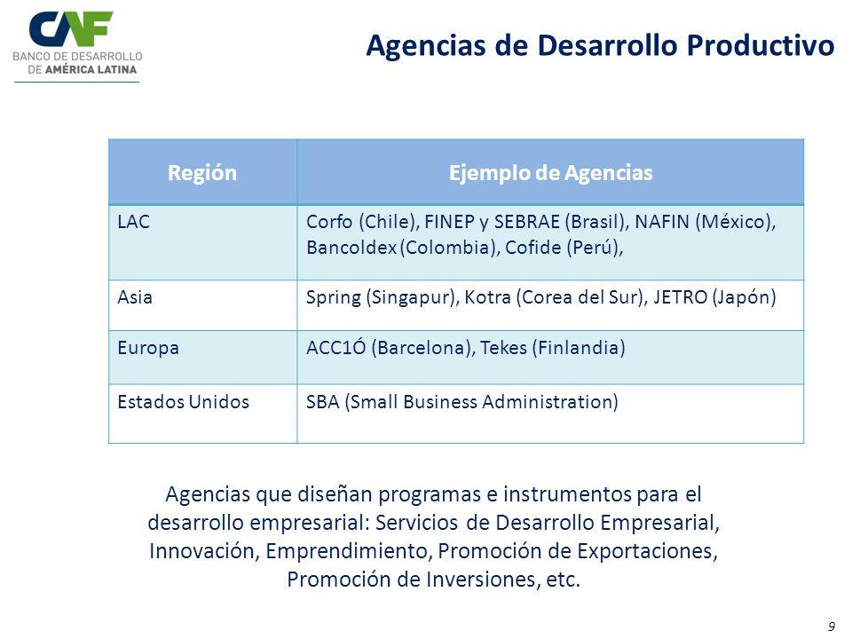 Agencias de Desarrollo Productivo RegiónEjemplo de Agencias LACCorfo (Chile), FINEP y SEBRAE (Brasil), NAFIN (México), Bancoldex (Colombia), Cofide (P