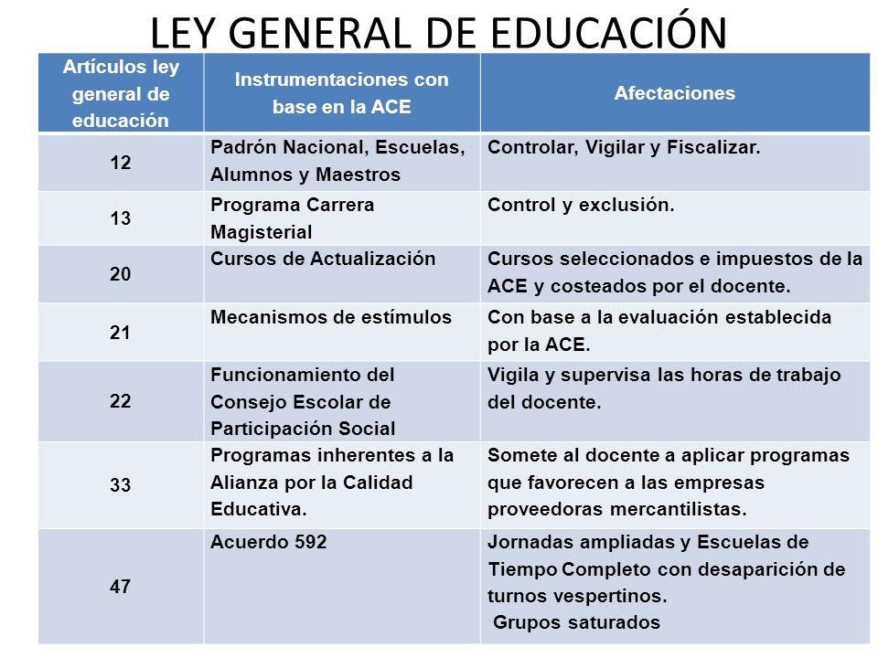 LEY GENERAL DE EDUCACIÓN Artículos ley general de educación Instrumentaciones con base en la ACE Afectaciones 12 Padrón Nacional, Escuelas, Alumnos y