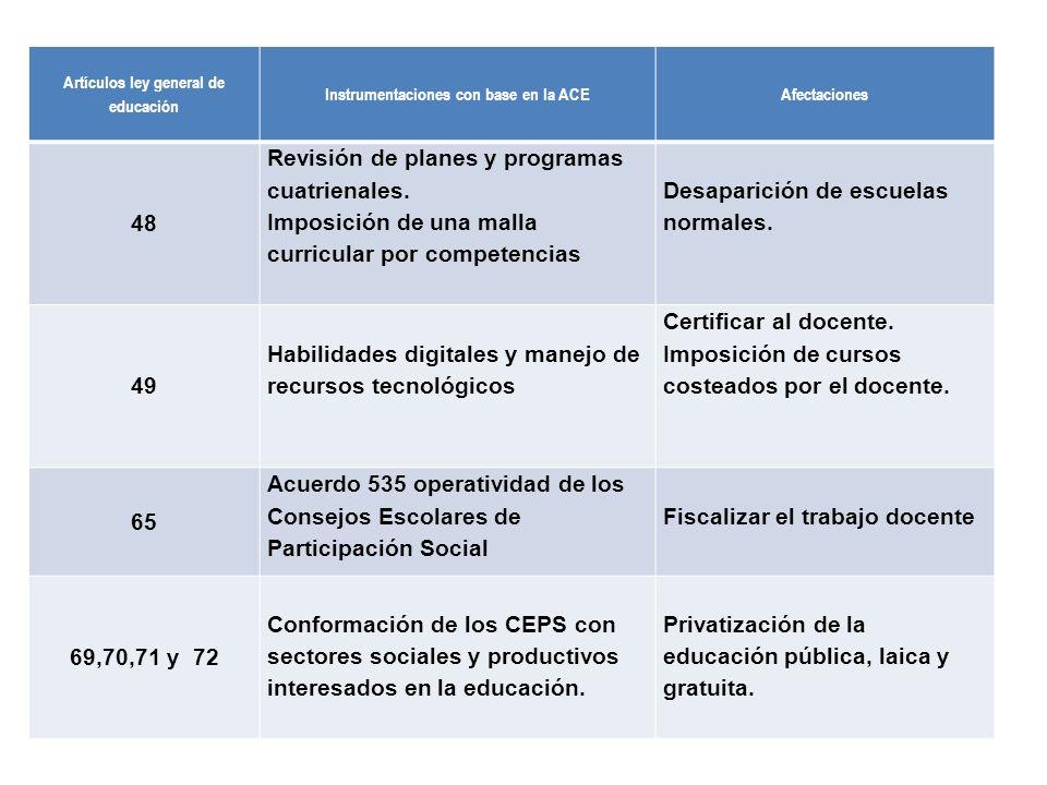 Artículos ley general de educación Instrumentaciones con base en la ACEAfectaciones 48 Revisión de planes y programas cuatrienales. Imposición de una