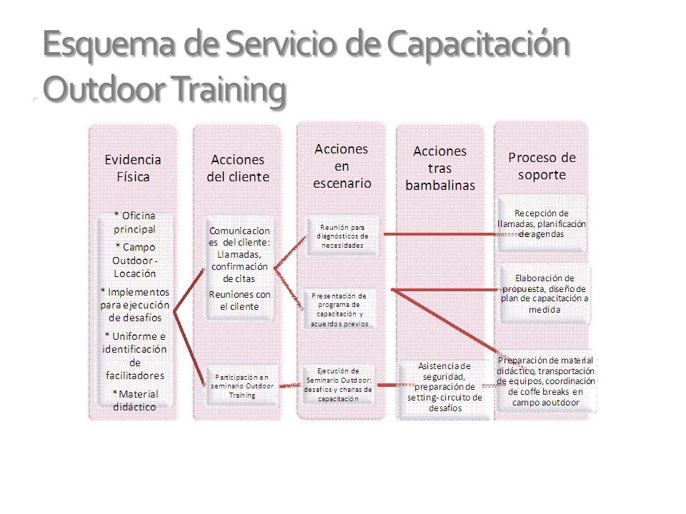 Esquema de Servicio de Capacitación Outdoor Training