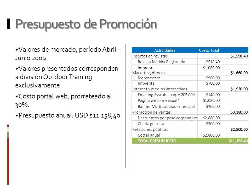 Presupuesto de Promoción Valores de mercado, período Abril – Junio 2009 Valores presentados corresponden a división Outdoor Training exclusivamente Co