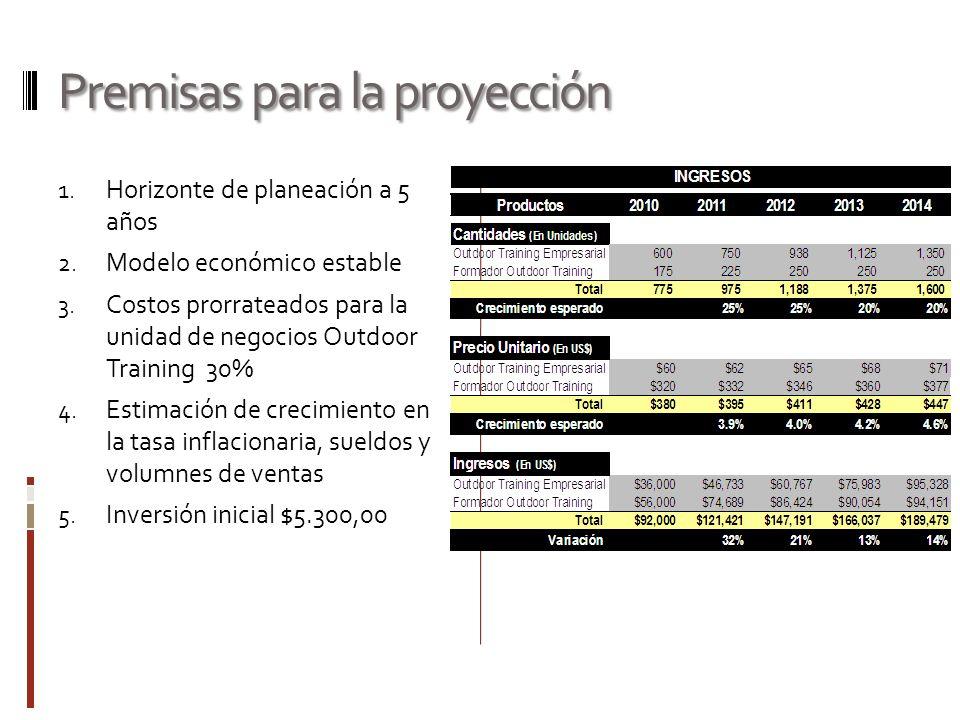Premisas para la proyección 1. Horizonte de planeación a 5 años 2. Modelo económico estable 3. Costos prorrateados para la unidad de negocios Outdoor