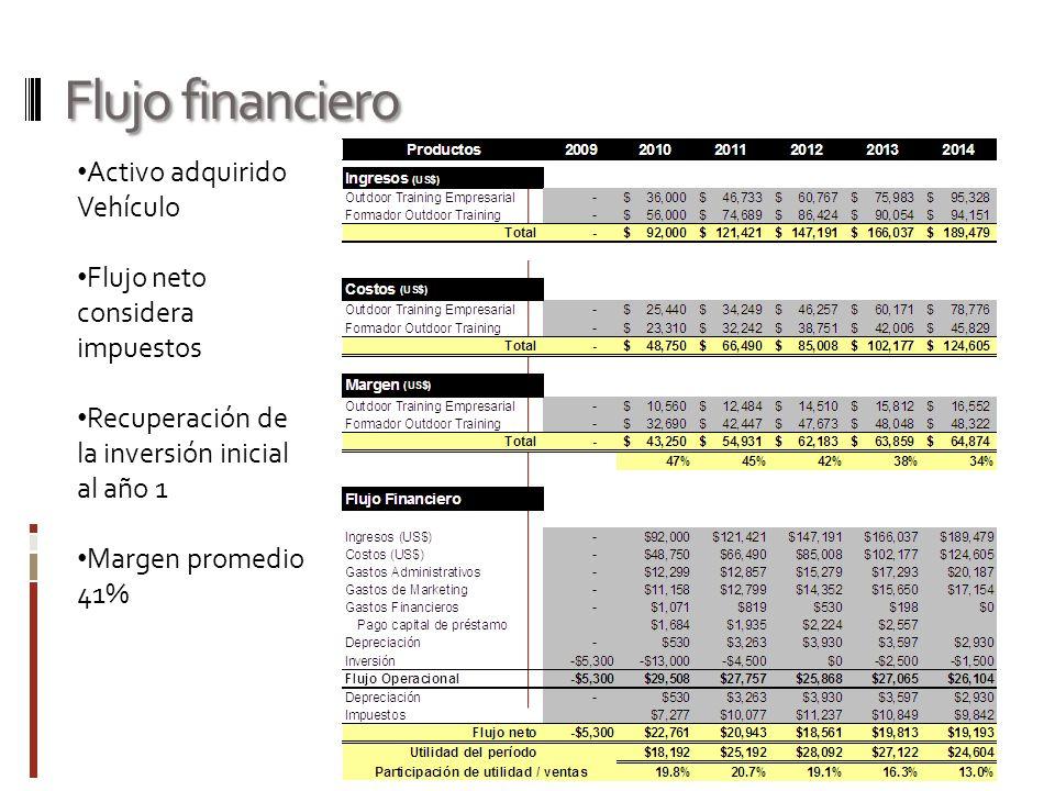 Flujo financiero Activo adquirido Vehículo Flujo neto considera impuestos Recuperación de la inversión inicial al año 1 Margen promedio 41%