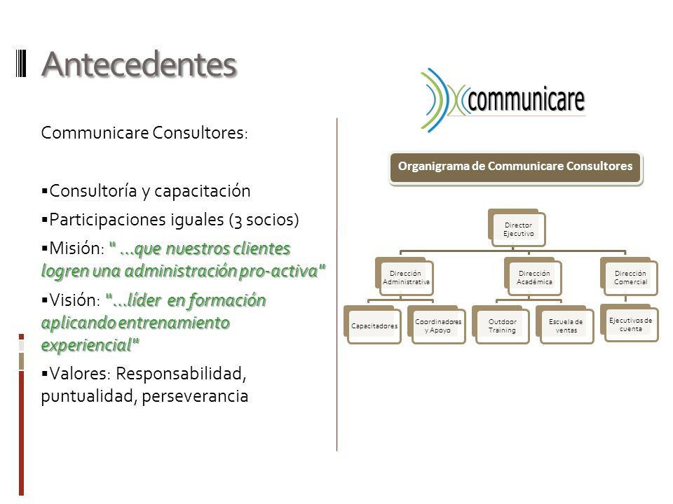 Antecedentes Communicare Consultores: Consultoría y capacitación Participaciones iguales (3 socios)