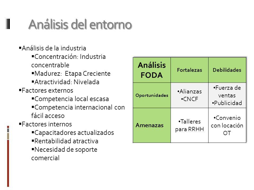 Análisis del entorno Análisis de la industria Concentración: Industria concentrable Madurez: Etapa Creciente Atractividad: Nivelada Factores externos