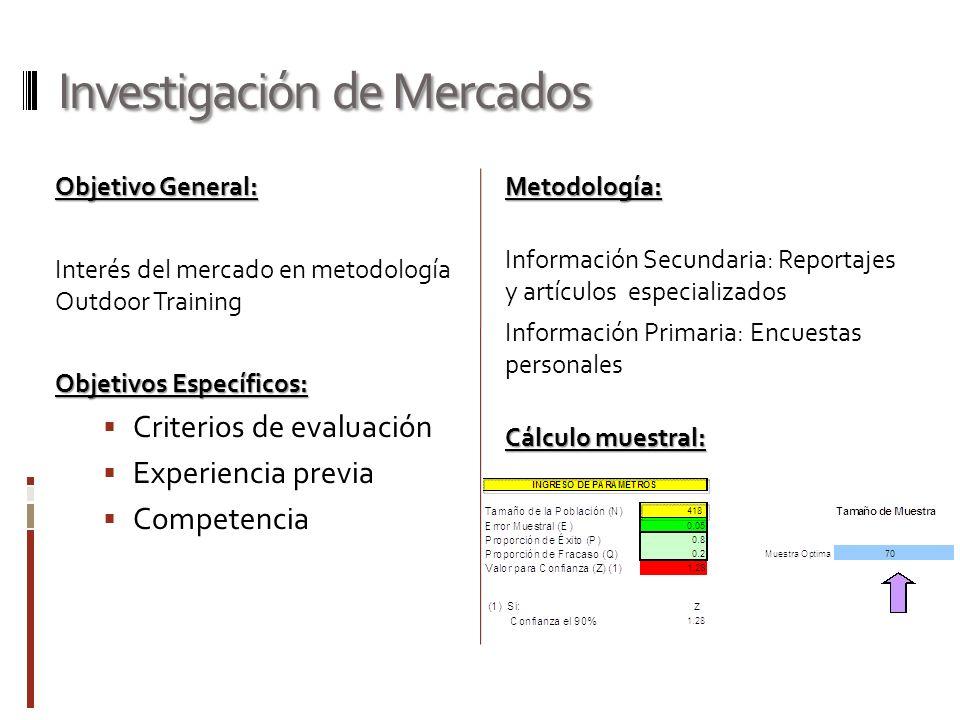 Investigación de Mercados Objetivo General: Interés del mercado en metodología Outdoor Training Objetivos Específicos: Criterios de evaluación Experie