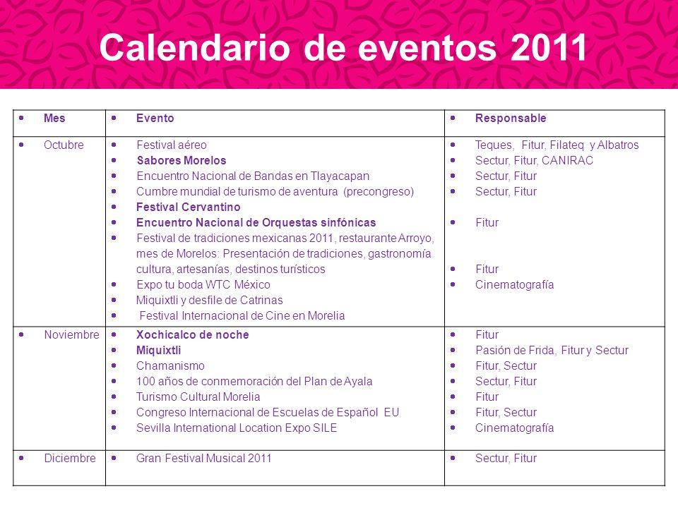 Mes Evento Responsable Octubre Festival aéreo Sabores Morelos Encuentro Nacional de Bandas en Tlayacapan Cumbre mundial de turismo de aventura (precon