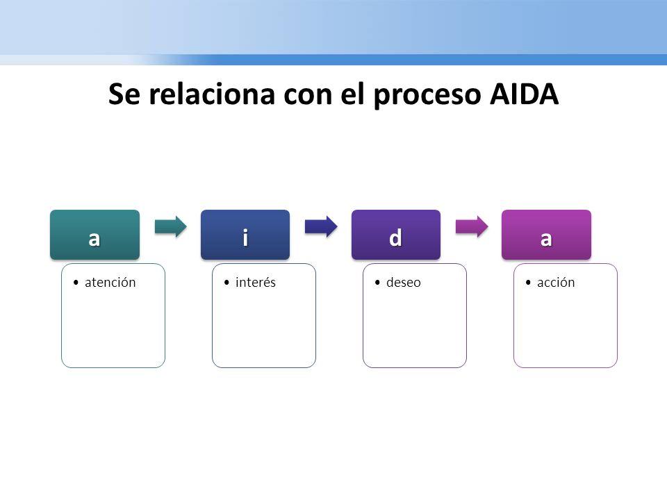 a atención i interés d deseo a acción Se relaciona con el proceso AIDA