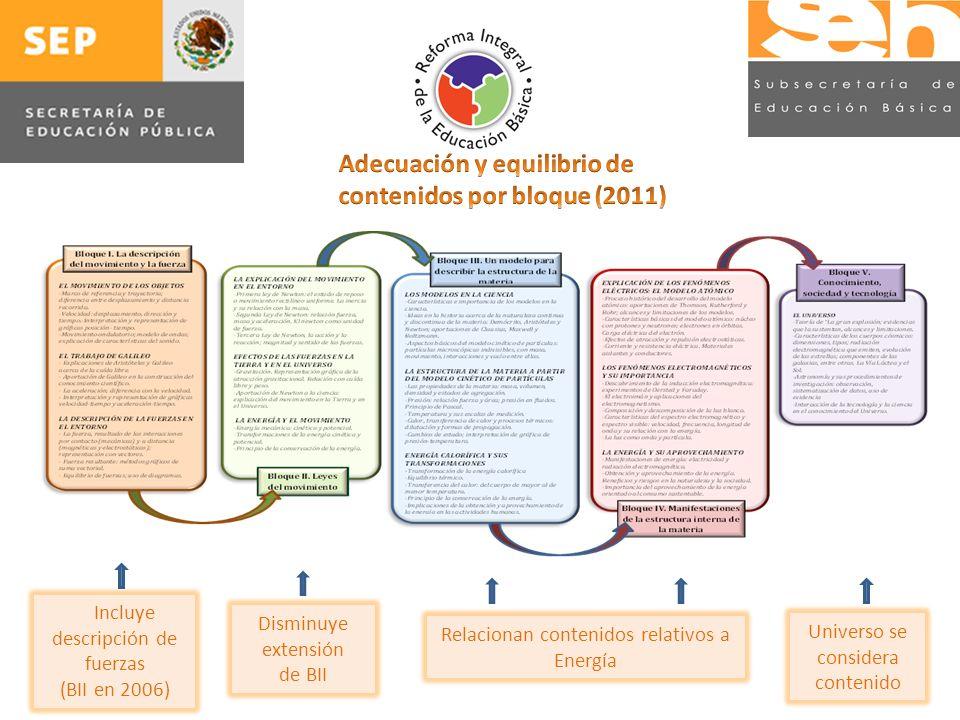 28 Incluye descripción de fuerzas (BII en 2006) Relacionan contenidos relativos a Energía Universo se considera contenido Disminuye extensión de BII