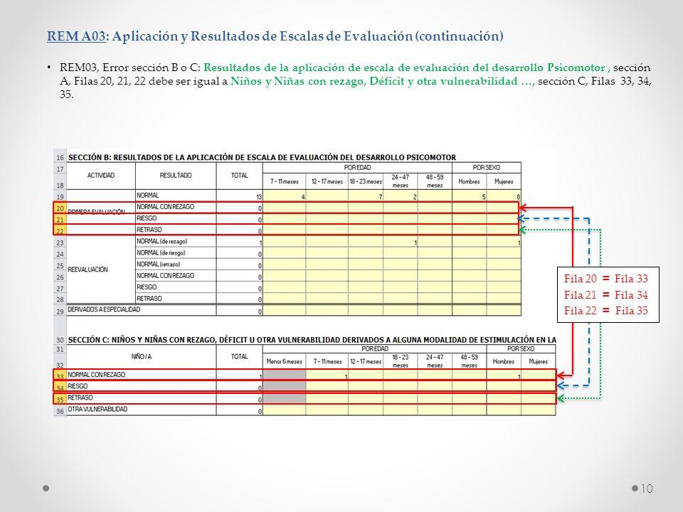 10 REM A03: Aplicación y Resultados de Escalas de Evaluación (continuación) REM03, Error sección B o C: Resultados de la aplicación de escala de evalu