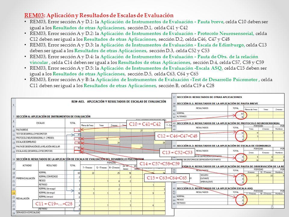 REM A03: Aplicación y Resultados de Escalas de Evaluación (continuación) REM03, Error sección C: la Derivación de estimulación Normal con Regazo, celdas C33 deben ser mayores o iguales a los Ingresos a Sala de Estimulación en el Centro de Salud del REM05, sección F, celdas C50 REM03, Error sección C: la Derivación de estimulación Riesgo, celdas C34 deben ser mayores o iguales a los Ingresos a Sala de Estimulación en el Centro de Salud del REM05, sección F, celdas C51 REM03, Error sección C: la Derivación de estimulación Retraso, celdas C35 deben ser mayores o iguales a los Ingresos a Sala de Estimulación en el Centro de Salud del REM05, sección F, celdas C52 REM03, Error sección C: la Derivación de estimulación Otra Vulnerabilidad, celdas C36 deben ser mayores o iguales a los Ingresos a Sala de Estimulación en el Centro de Salud del REM05, sección F, celdas C53 C33 C50 del REM05 C34 C51 del REM05 C35 C52 del REM05 C36 C53 del REM05 9