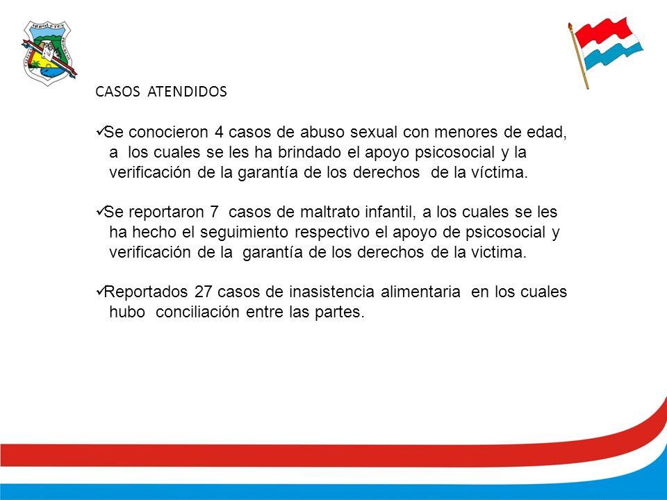CASOS ATENDIDOS Se conocieron 4 casos de abuso sexual con menores de edad, a los cuales se les ha brindado el apoyo psicosocial y la verificación de la garantía de los derechos de la víctima.