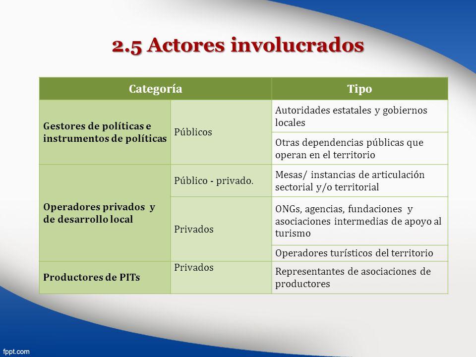 2.5 Actores involucrados CategoríaTipo Gestores de políticas e instrumentos de políticas Públicos Autoridades estatales y gobiernos locales Otras depe