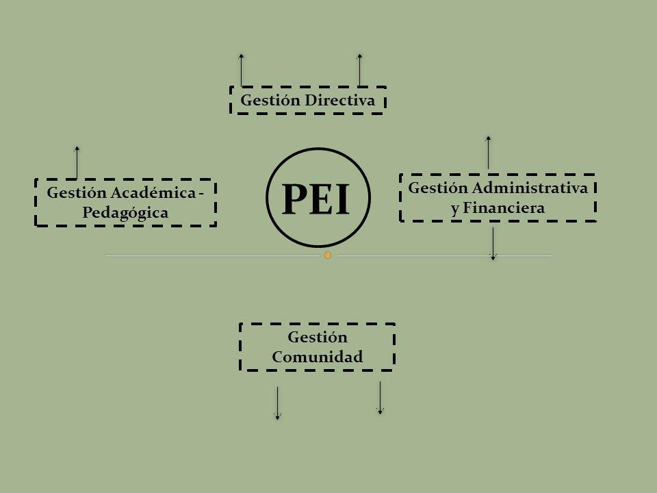 PEI Gestión Directiva Gestión Académica - Pedagógica Gestión Administrativa y Financiera Gestión Comunidad