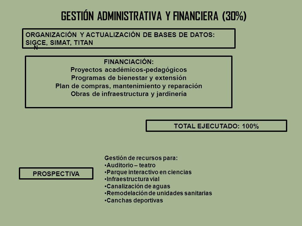 GESTION COMUNIDAD (10%) NUEVOS SERVICIOS Centro de materiales para el desarrollo de actividades lúdicas, recreativas y deportivas.