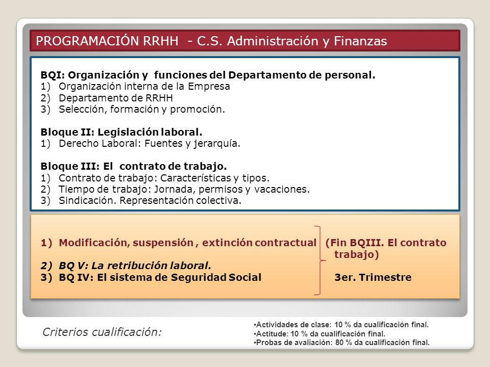 PROGRAMACIÓN RRHH - C.S. Administración y Finanzas Modificación individual: 1 trabajador ó en nº reducido (menos del 10% plantilla) Modificación colec