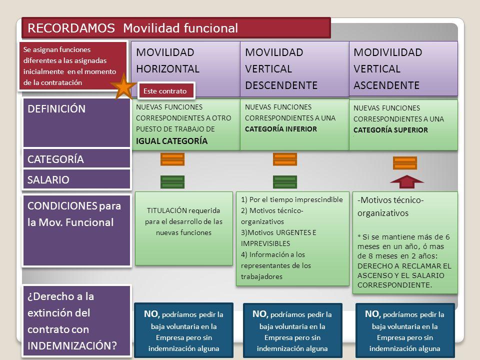 RECORDAMOS Movilidad funcional NUEVAS FUNCIONES CORRESPONDIENTES A OTRO PUESTO DE TRABAJO DE IGUAL CATEGORÍA NUEVAS FUNCIONES CORRESPONDIENTES A UNA C