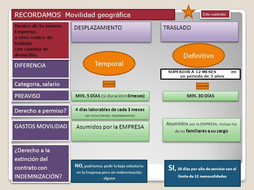 RECORDAMOS Movilidad geográfica DESPLAZAMIENTO TRASLADO DIFERENCIA Categoria, salario GASTOS MOVILIDAD ¿Derecho a la extinción del contrato con INDEMN