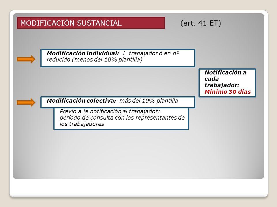 MODIFICACIÓN SUSTANCIAL (art. 41 ET) Modificación individual: 1 trabajador ó en nº reducido (menos del 10% plantilla) Modificación colectiva: más del