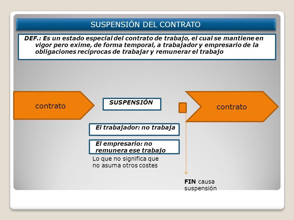SUSPENSIÓN DEL CONTRATO Modificación individual: 1 trabajador ó en nº reducido (menos del 10% plantilla) SUSPENSIÓN DEF.: Es un estado especial del co