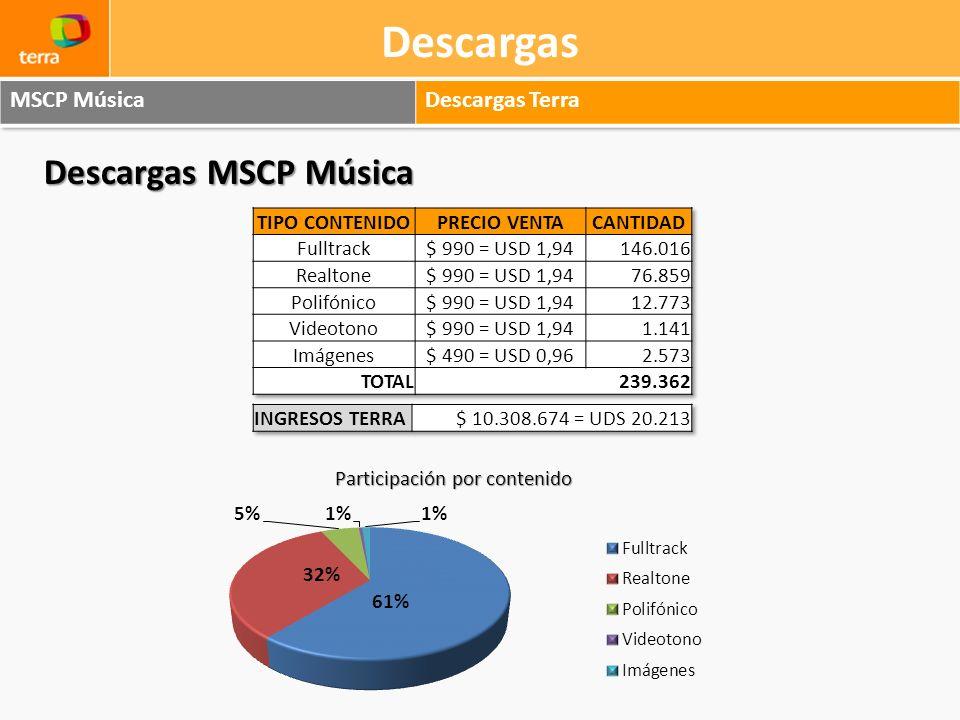 Descargas Descargas MSCP Música Participación por contenido