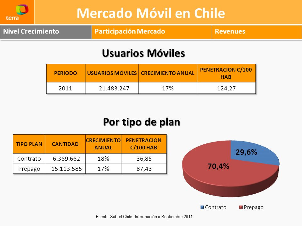 Mercado Móvil en Chile Usuarios Móviles Fuente Subtel Chile. Información a Septiembre 2011. Por tipo de plan