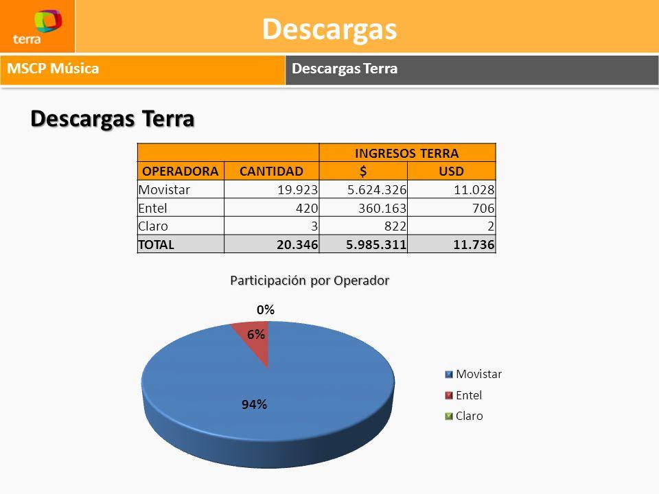 Descargas Descargas Terra Participación por Operador INGRESOS TERRA OPERADORACANTIDAD$USD Movistar19.9235.624.32611.028 Entel420360.163706 Claro38222
