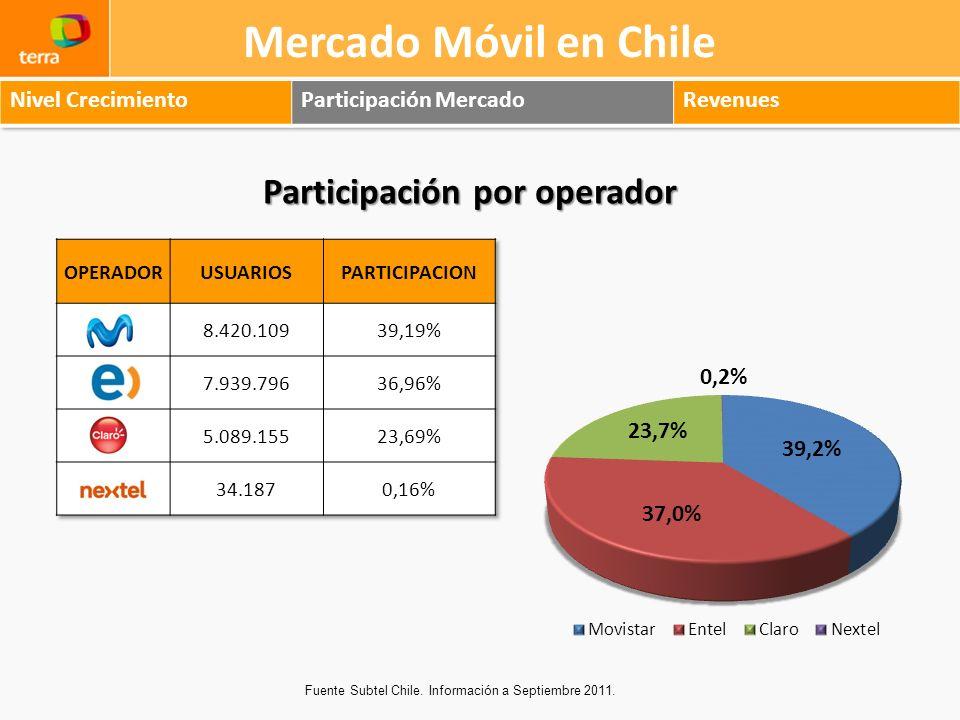 Mercado Móvil en Chile Fuente Subtel Chile. Información a Septiembre 2011. Participación por operador