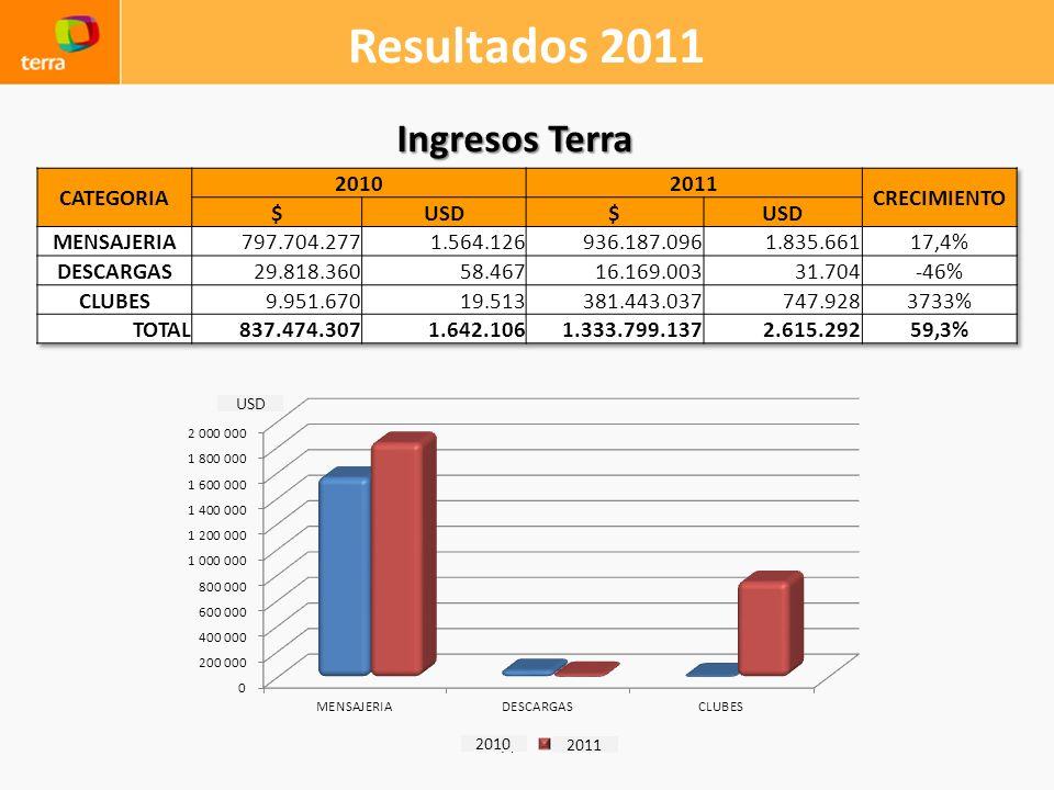 Resultados 2011 Ingresos Terra 2010 2011 USD