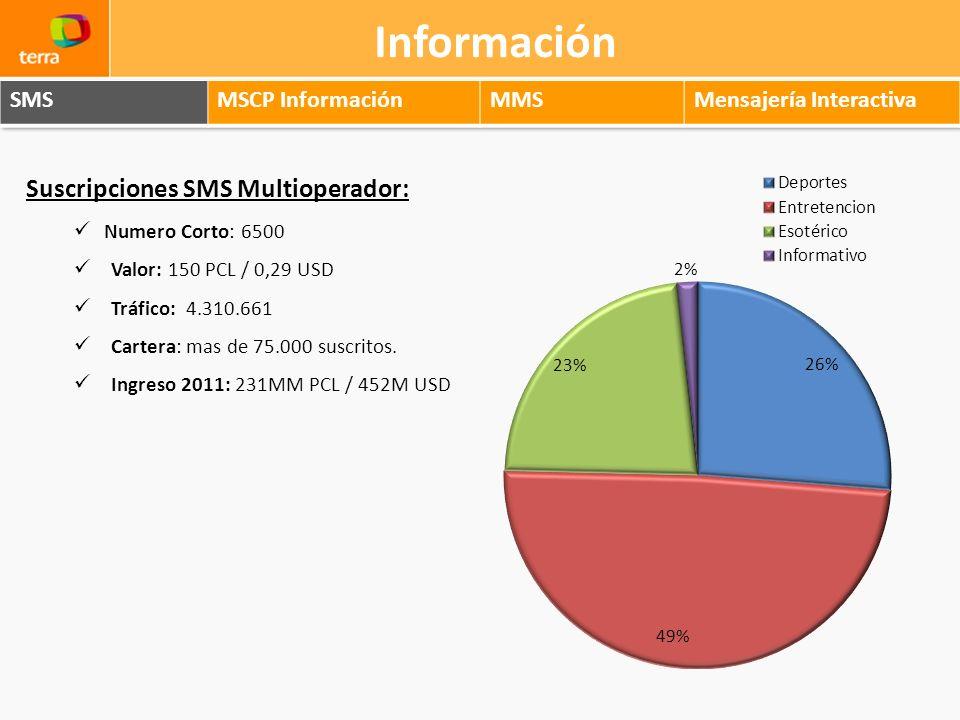 Información Suscripciones SMS Multioperador: Numero Corto: 6500 Valor: 150 PCL / 0,29 USD Tráfico: 4.310.661 Cartera: mas de 75.000 suscritos. Ingreso