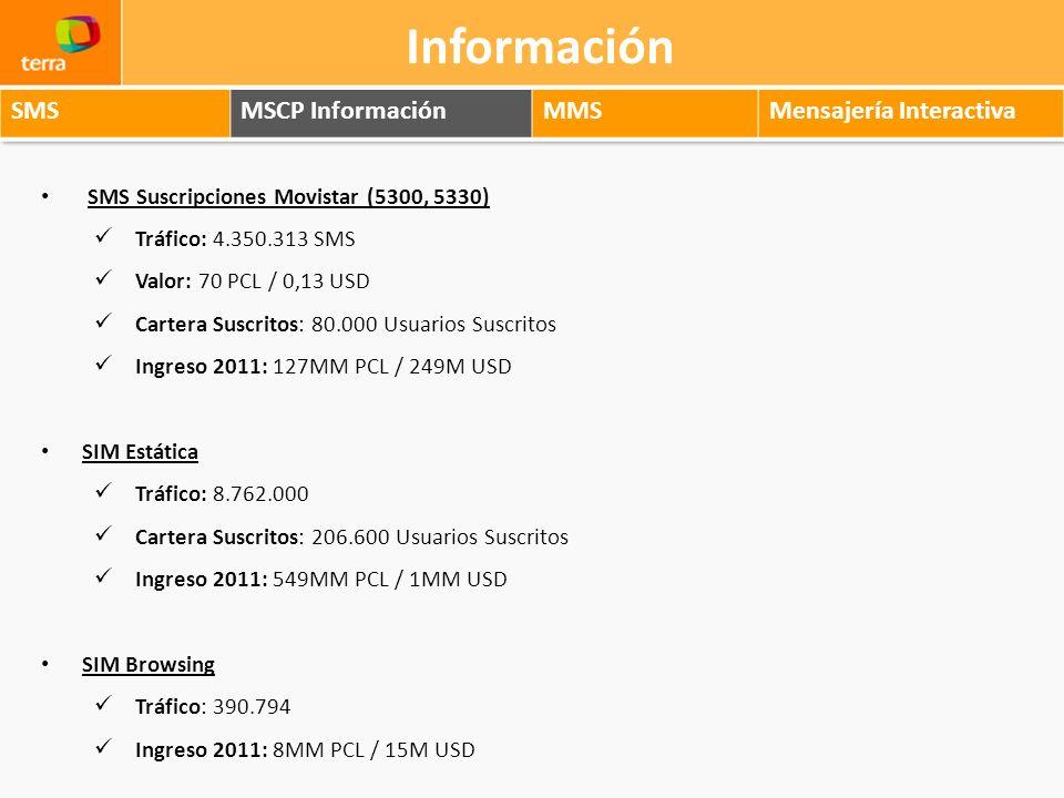 SMS Suscripciones Movistar (5300, 5330) Tráfico: 4.350.313 SMS Valor: 70 PCL / 0,13 USD Cartera Suscritos: 80.000 Usuarios Suscritos Ingreso 2011: 127