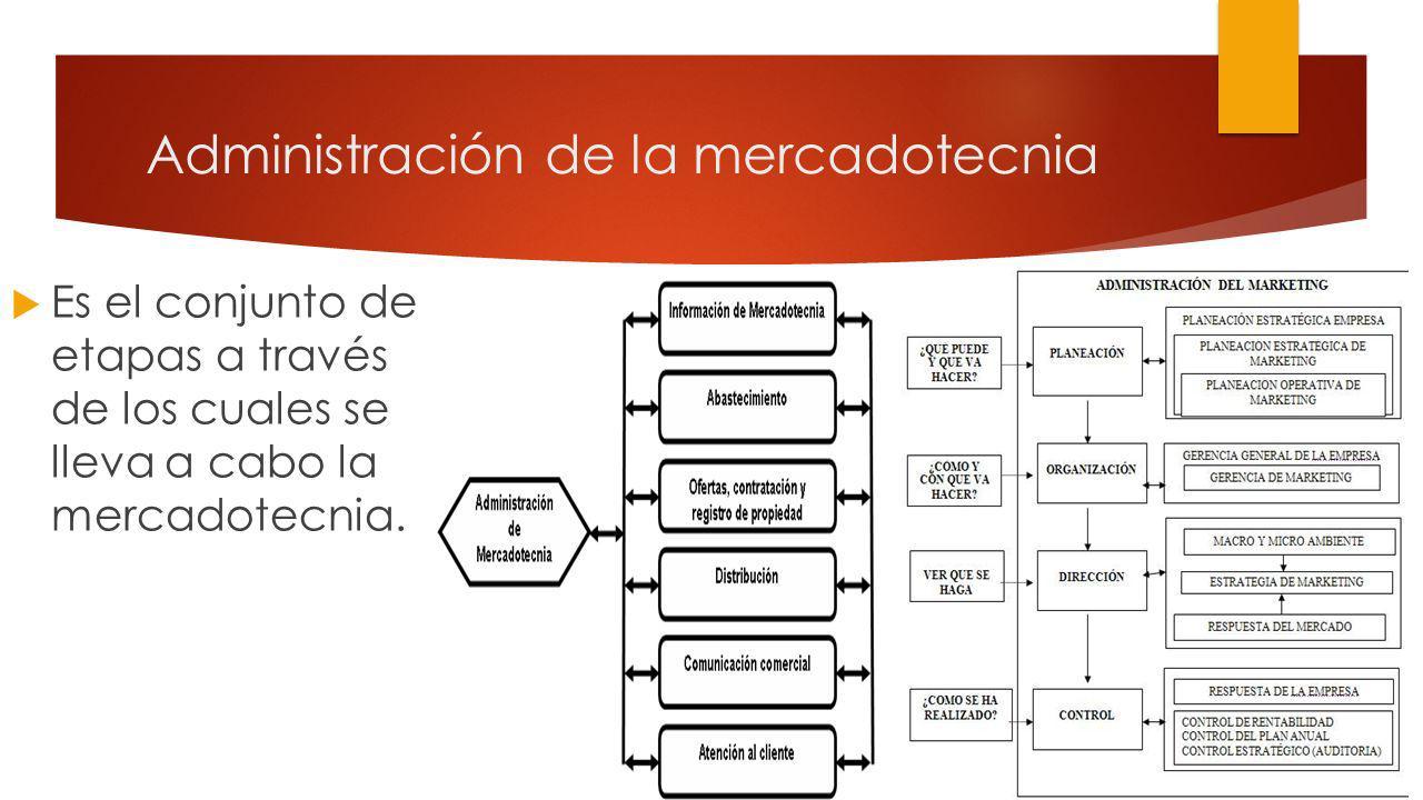 Administración de la mercadotecnia Es el conjunto de etapas a través de los cuales se lleva a cabo la mercadotecnia.
