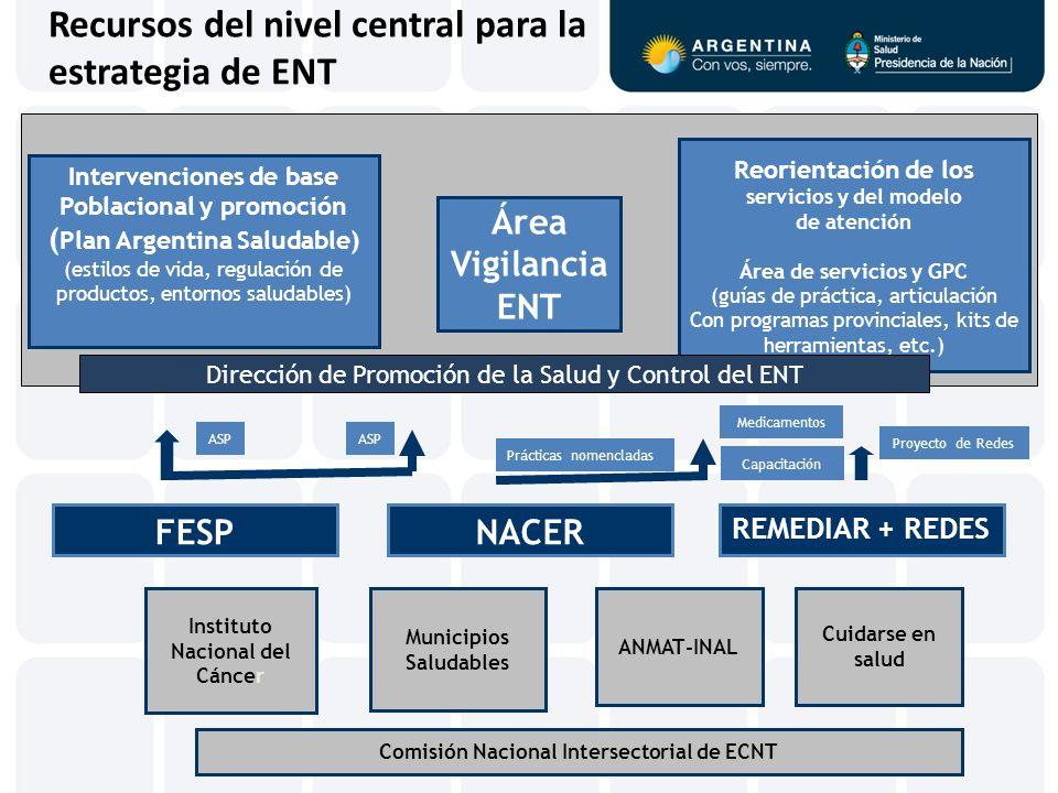 Recursos del nivel central para la estrategia de ENT Intervenciones de base Poblacional y promoción ( Plan Argentina Saludable) (estilos de vida, regu
