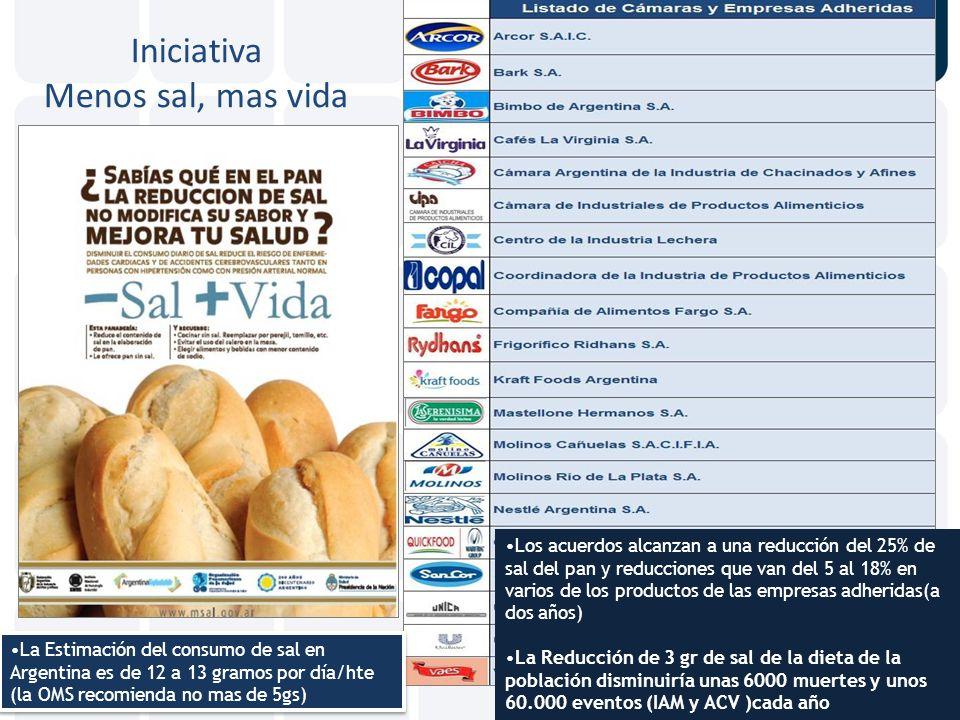 La Estimación del consumo de sal en Argentina es de 12 a 13 gramos por día/hte (la OMS recomienda no mas de 5gs) Iniciativa Menos sal, mas vida Los ac