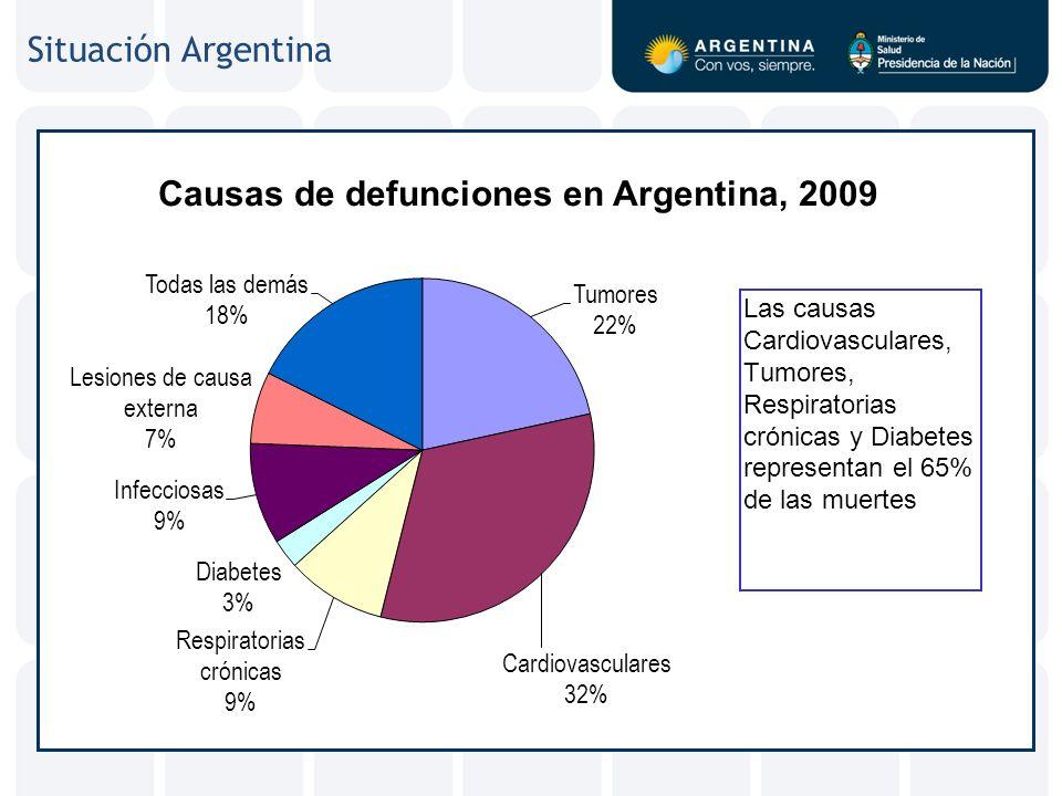 Situación Argentina