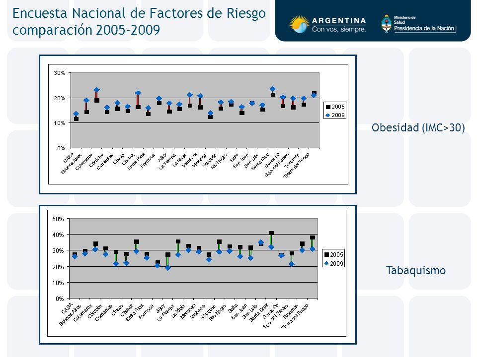 Encuesta Nacional de Factores de Riesgo comparación 2005-2009 Obesidad (IMC>30) Tabaquismo