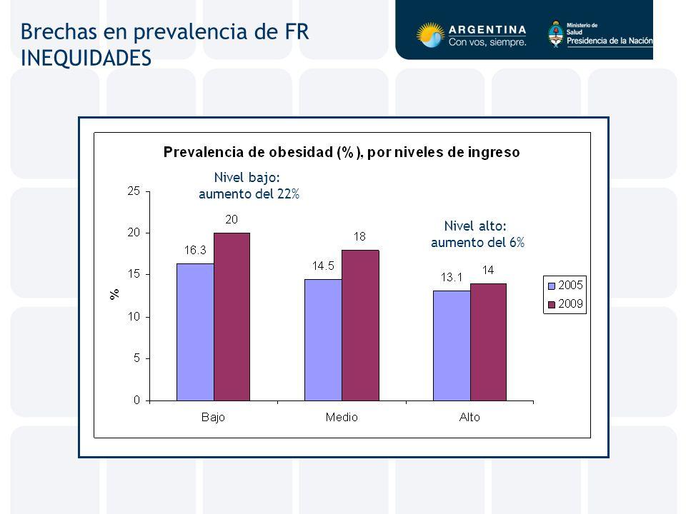 Brechas en prevalencia de FR INEQUIDADES Nivel bajo: aumento del 22% Nivel alto: aumento del 6%