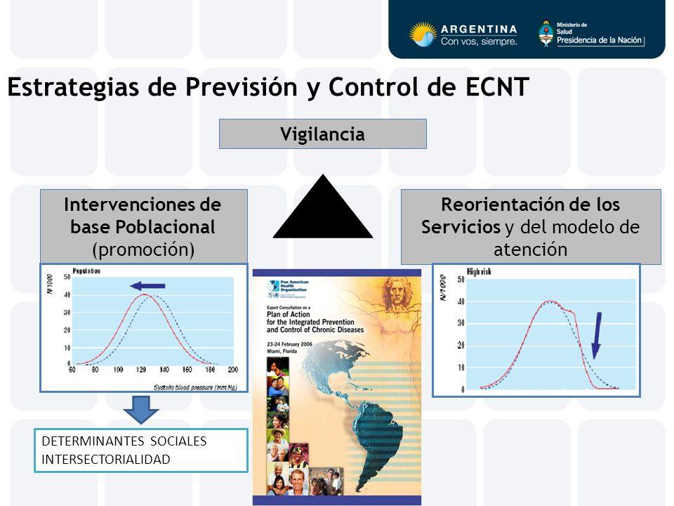 Estrategias de Previsión y Control de ECNT Intervenciones de base Poblacional (promoción) Reorientación de los Servicios y del modelo de atención Vigi