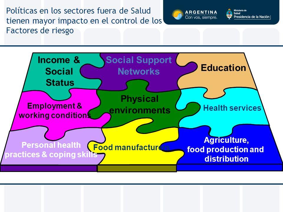 Políticas en los sectores fuera de Salud tienen mayor impacto en el control de los Factores de riesgo Agriculture, food production and distribution In