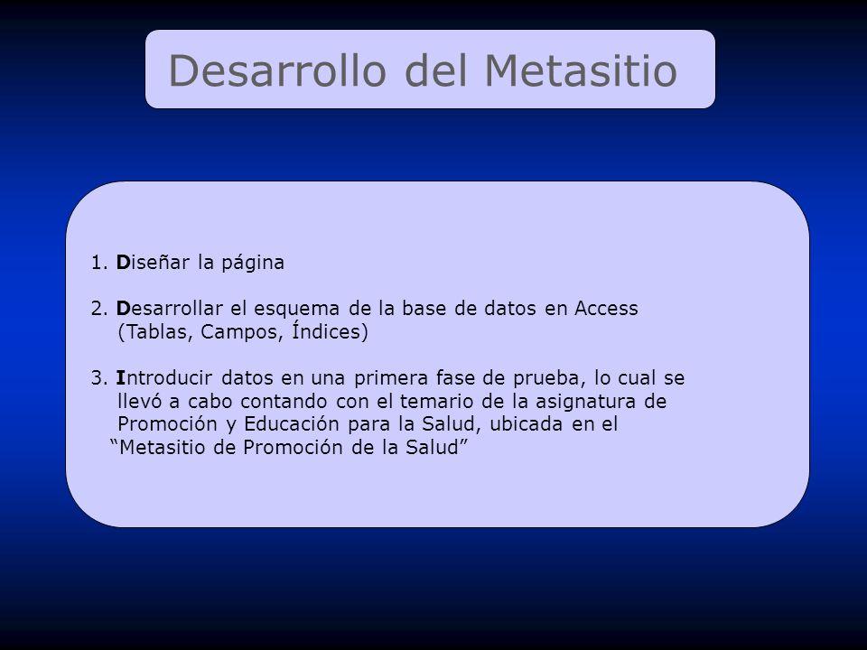 Desarrollo del Metasitio 1. Diseñar la página 2. Desarrollar el esquema de la base de datos en Access (Tablas, Campos, Índices) 3. Introducir datos en
