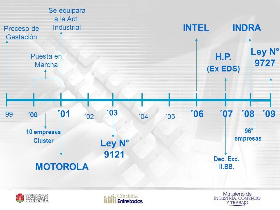 ´99 ´00 ´01 ´02´04´05 ´06´08 Proceso de Gestación Puesta en Marcha 10 empresas Cluster 96 empresas MOTOROLA H.P.