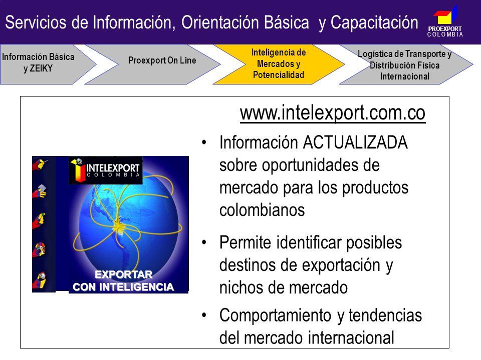 PROEXPORT C O L O M B I A Información Básica y ZEIKY Proexport On Line Inteligencia de Mercados y Potencialidad Logística de Transporte y Distribución