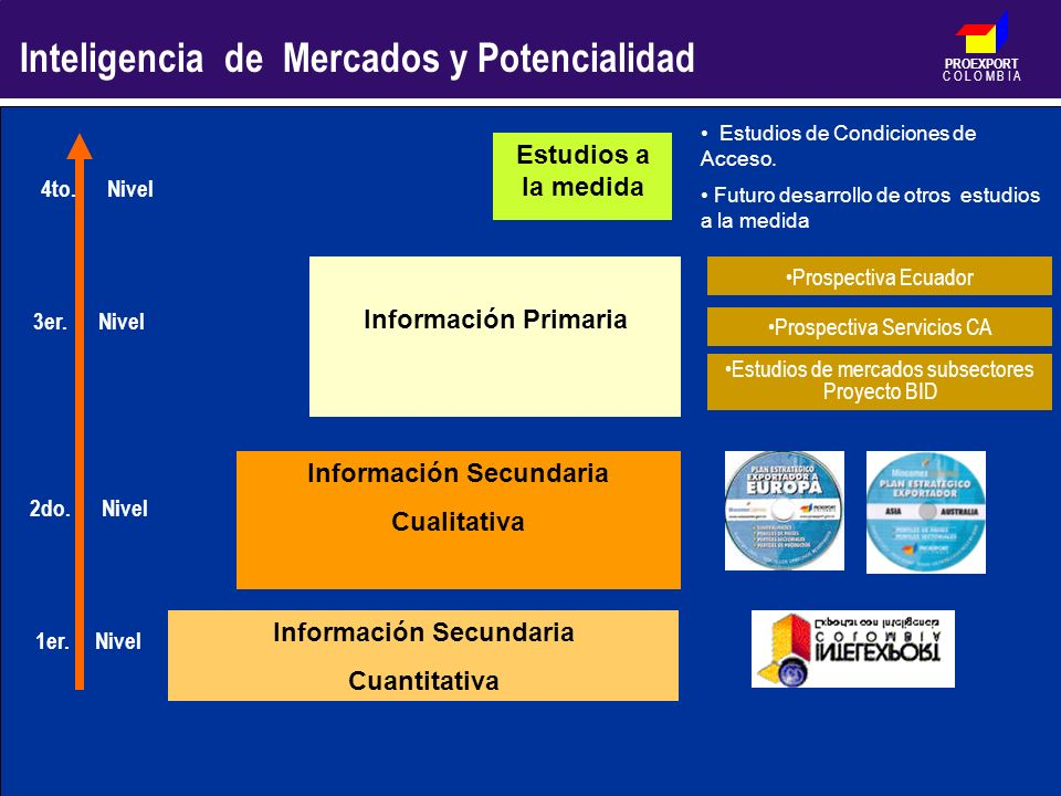 PROEXPORT C O L O M B I A Información Secundaria Cuantitativa Prospectiva Servicios CA Estudios de mercados subsectores Proyecto BID Información Secun