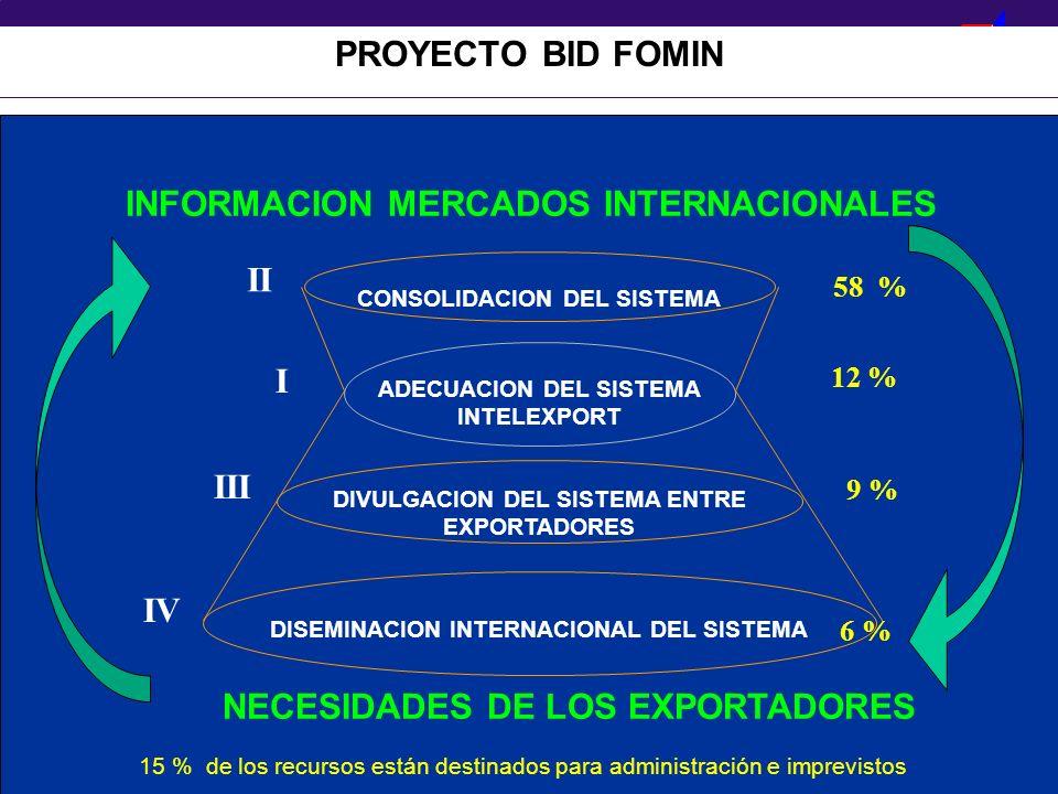 PROEXPORT C O L O M B I A PROYECTO BID FOMIN ADECUACION DEL SISTEMA INTELEXPORT CONSOLIDACION DEL SISTEMA DIVULGACION DEL SISTEMA ENTRE EXPORTADORES D