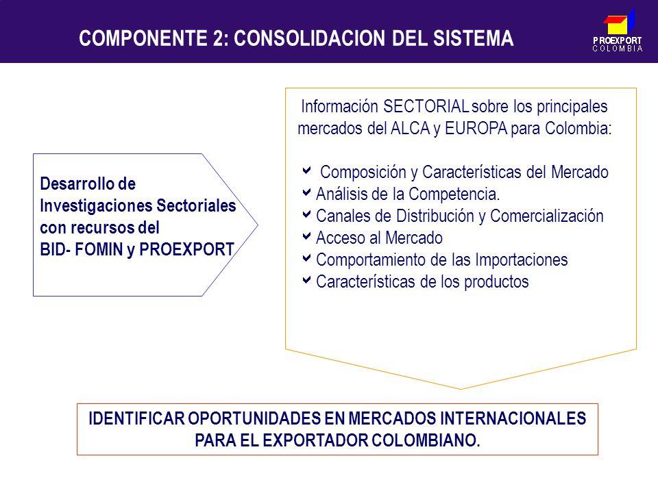 PROEXPORT C O L O M B I A COMPONENTE 2: CONSOLIDACION DEL SISTEMA Desarrollo de Investigaciones Sectoriales con recursos del BID- FOMIN y PROEXPORT In